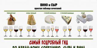 сочетание вино и сыра
