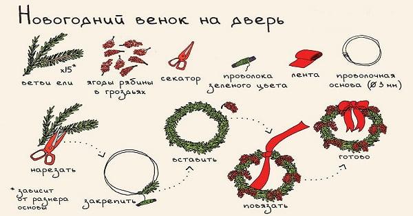 Новогодние инструкции в картинках
