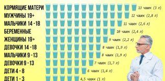 Сколько воды нужно пить в день